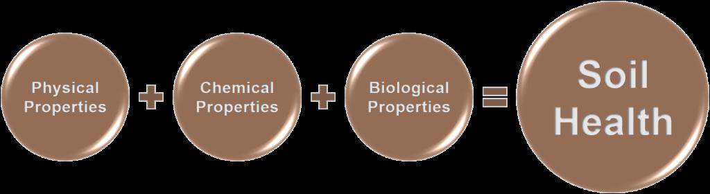 physical properties plus chemical properties plus biological properties equal soil health