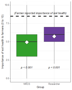 perceived farmer prioritization of soil health