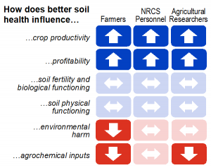 visual representation of differences in soil health perceptions