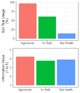 graphs of farmer-reported soil test usage and perceived value of information